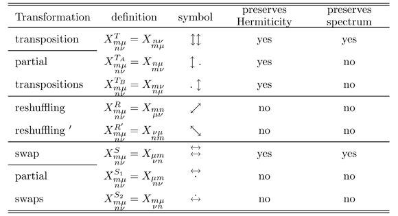 V  Cappellini :: Reshuffling Operations(b)